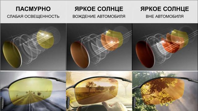 Поляризационные солнцезащитные очки: что это значит, какие выбрать