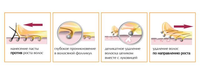 Шугаринг: что это такое, как правильно делать, что нужно для процедуры, какая длина волос подходит, плюсы и минусы, фото до и после, отзывы