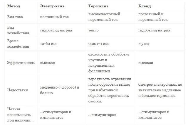 Электроэпиляция бикини: эффективность, фото до и после, уход за кожей после процедуры, отзывы